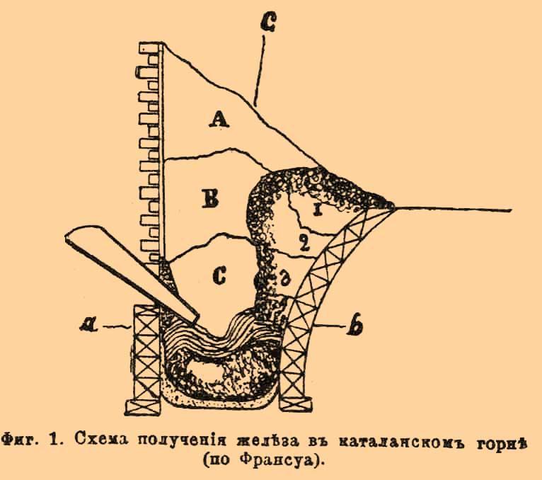 Схема получения железа в