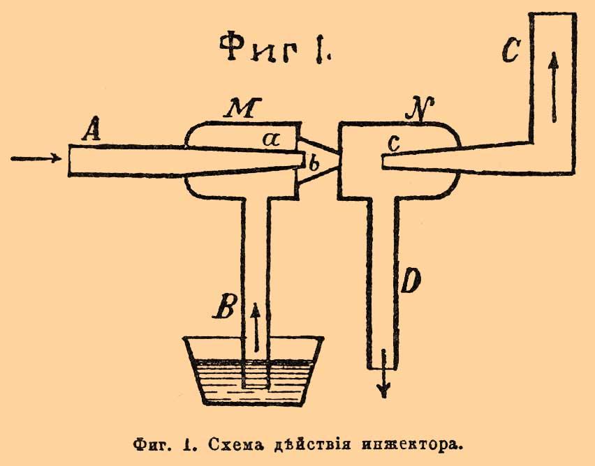 Схема действия инжектора.