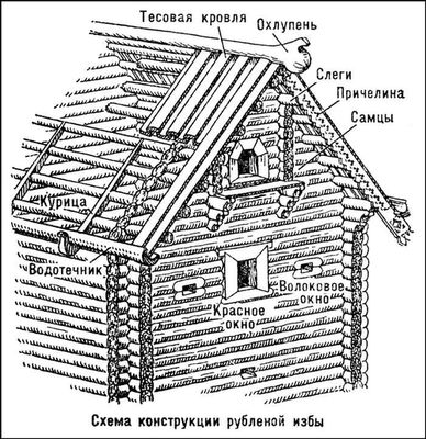 Схема конструкции рубленой