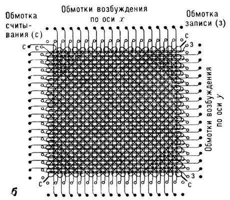Ферритовая матрица
