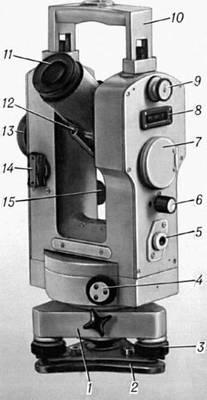 принципиальная схема устройства теодолита