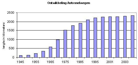 Niederlande Autobahn Regeln