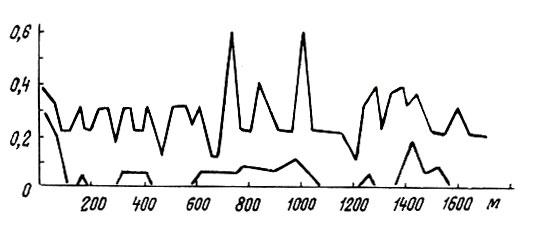 Рис. 15. Содержание бериллия в растениях (верхняя кривая, по оси ординат, в 1*10^-3 %) и в горизонте С почвы (нижние кривые) по трансекте длиной в 1600 м - по оси абсцисс (Никонова, 1971)