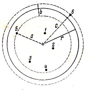 Рис. 21. Заложение переменной площадки от точки + с радиусом r: 1-6- основания стеблей или стволов доминанта; а - расстояние до 5-ой особи; b - расстояние между окружностями, проведенными через основания 5 и 6 растений; с - расстояние до 6 особи