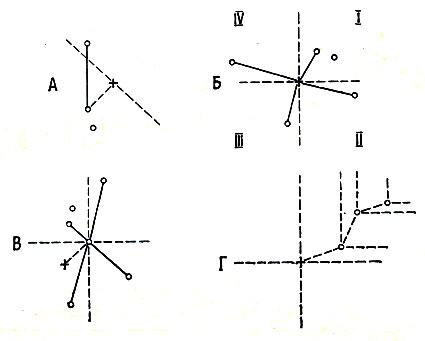 Рис. 22. Основные способы промеров: А - измеряется расстояние от случайно выбранного растения до ближайшего, но находящегося за пределами угла в 180°; Б - то же, но до четырех ближайших, каждое из которых находится в отдельном квадранте (квадранты I-IV устанавливаются по компасу); В - то же, но от случайно избранной точки; Г - от случайной точки в пределах квадранта I до ближайшего растения и от него до следующего. Результаты обрабатываются статистически