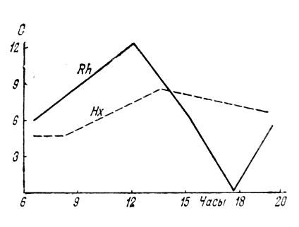 Рис. 31. Суточная динамика фотосинтеза (в мг углерода на 1 г фотосинтезирую-щей биомассы в час - по оси ординат) ксеромезофильного эфемероида ревеня (Rheum tataricum - Rh) и ксерофильного полудзрева саксаула (Haloxylon aphyllum - Нх) в фазы их цветения. По шкале абсцисс - часы дня (Шабанова, 1981)