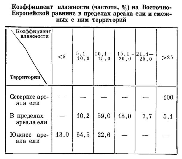 Таблица показывает, что к югу
