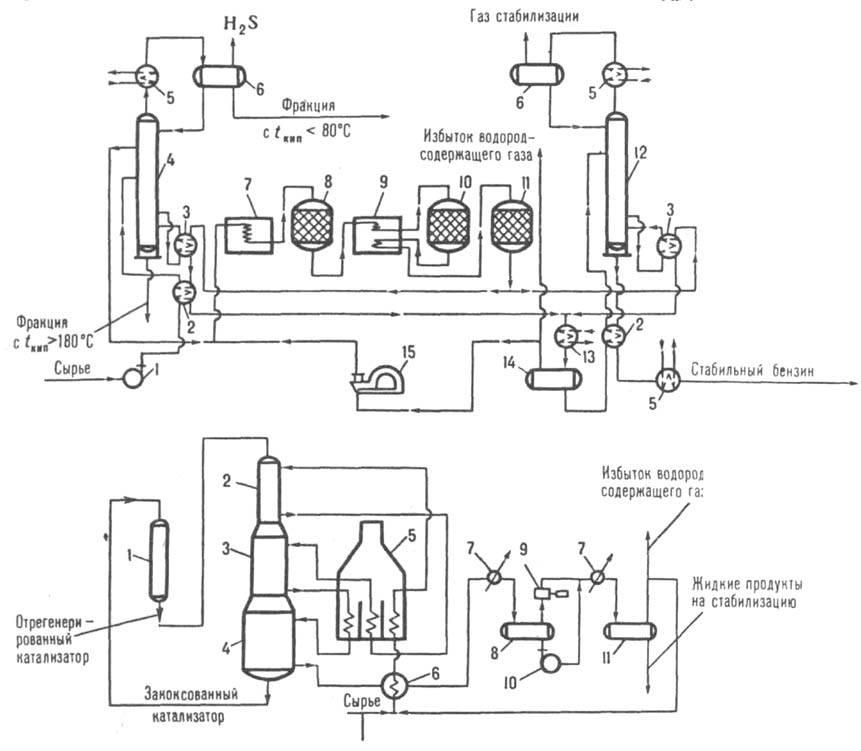 Рис. 2. Схема пром. установки каталитических риформинга с неподвижным слоем катализатора: 1 - сырьевой насос; 2...