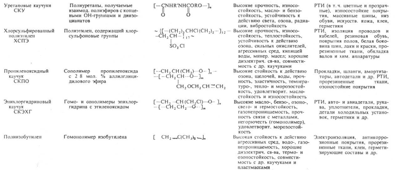 Первые осуществляют, как... мономеры. стирол.  Крупнотоннажные произ-ва. катализаторов полимеризации. каучуков...
