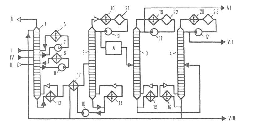 Рис. 1. Технол. схема ГФУ для разделения предельных газов: 1-газ, поступающий с установок первичной перегонки нефти...