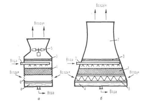 Противоточные градирни: а - вентиляторная; б - башенная.
