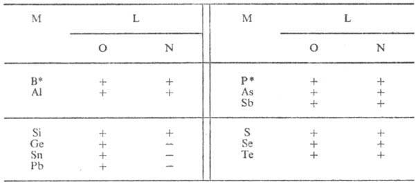 Неорганические полимеры примеры