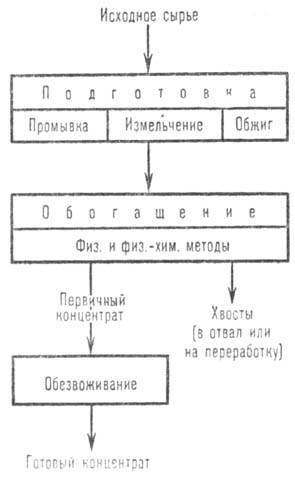 Схема обогащеняя минерального