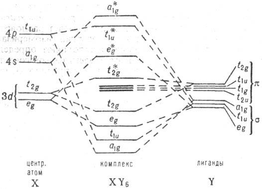 X с s- и p-орбиталями. центр. орбиталей. лигандов.  Схема энергетич. уровней октаэдрич. комплекса XY6.