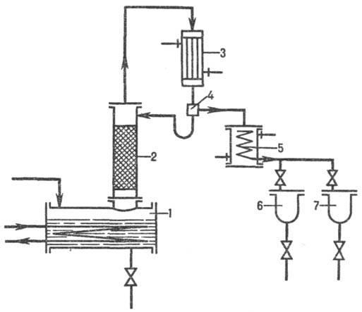 Рис. 5. Ректификационная установка периодич. действия: 1 -куб; 2-колонна; 3-дефлегматор; 4-делитель потоков...
