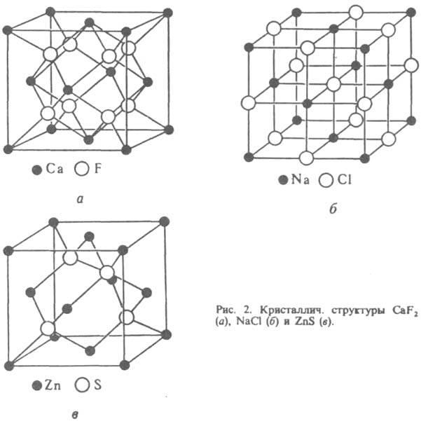 Кристаллические структуры фторида кальция, хлорида натрия и сульфида цинка.