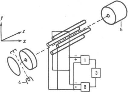 Рис. 6. Схема квадрупольного масс-анализатора: 1 - высокочастотный генератор; 2 - генератор постоянного напряжения; 3...