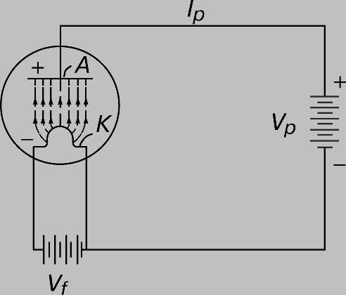 ДИОД - двухэлектродная лампа