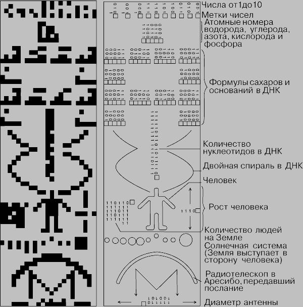 Радиопослание направленное в 1974 из