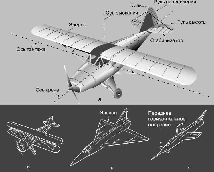 Самолеты по схеме утка