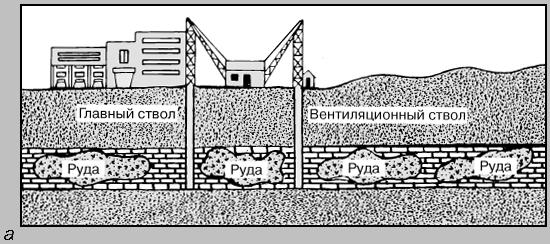 способ добычи руды из