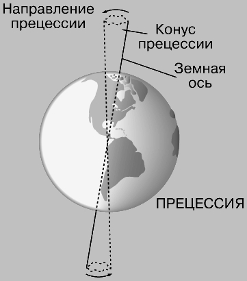 Рис. 6,б. ПРЕЦЕССИЯ - медленное движение оси Земли по круговому конусу.