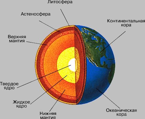 Упрощенно говоря, Земля представляет собой три сферы, расположенные внутри друг друга.