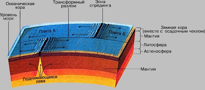 Особенности процесса прогиба земной коры от веса водохранилища
