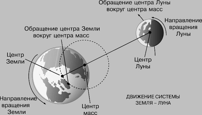 Итак движения Земли по порядку