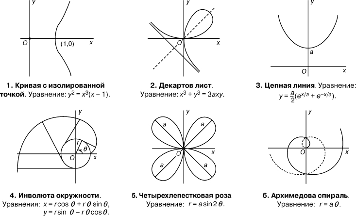 УРОКИ.NET - Конспекты уроков по математике, алгебре, геометрии