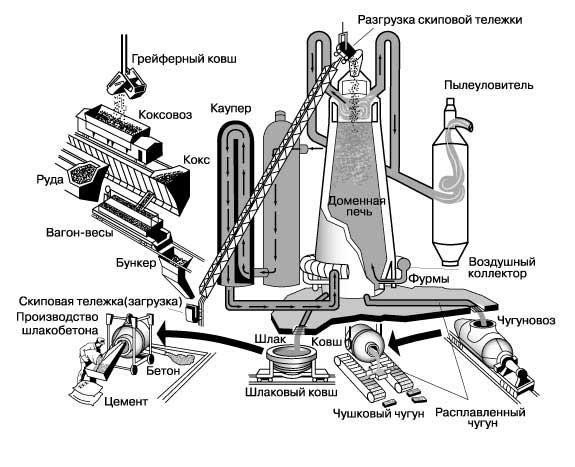 Презентации по экономике.  Черная металлургия России.ppt.  Размеры: 575 х 467 пикселей, формат: jpg.