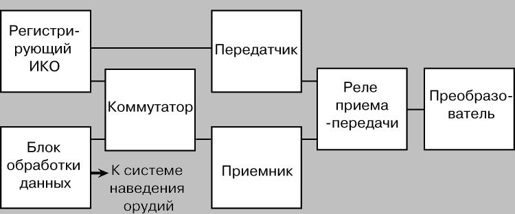 БЛОК-СХЕМА АКТИВНОГО
