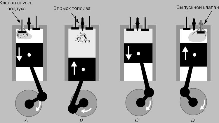 Дизельный двигатель: A - впуск