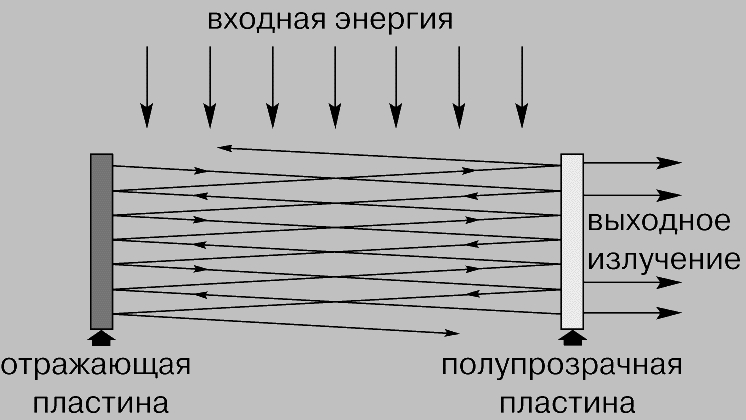генератора (усилителя) в