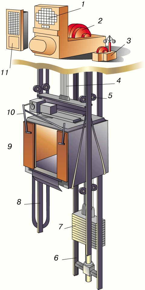 Монтаж пассажирского лифта.