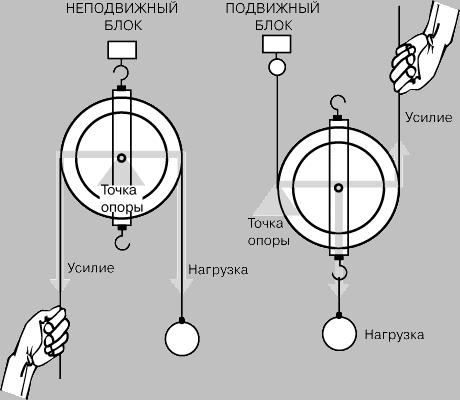 МАШИНЫ И МЕХАНИЗМЫ это Что такое МАШИНЫ И МЕХАНИЗМЫ  Рис 2 БЛОК может быть закрепленным уравнительным или подвижным Уравнительный блок