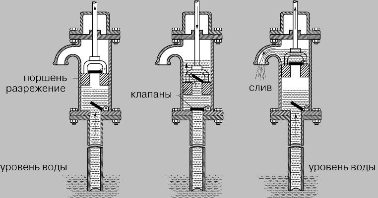 Клапан для водяного насоса своими руками 95