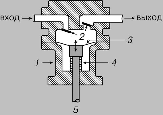 1 - корпус насоса; 2 - клапаны