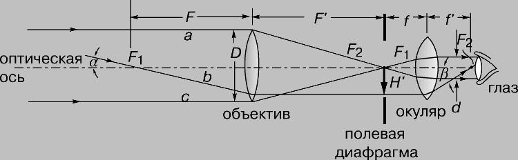 (оптическая схема).