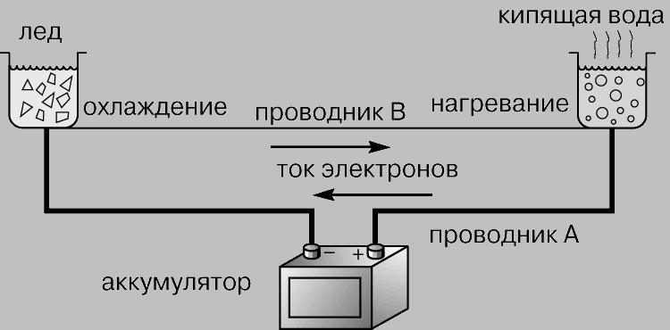 термоэлектрические материалы