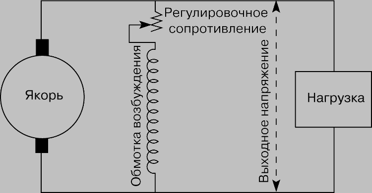 Рис. 4. ГЕНЕРАТОР С ПАРАЛЛЕЛЬНЫМ ВОЗБУЖДЕНИЕМ (схема включения). Поле возбуждения создает обмотка, питаемая током, который вырабатывает сам якорь.
