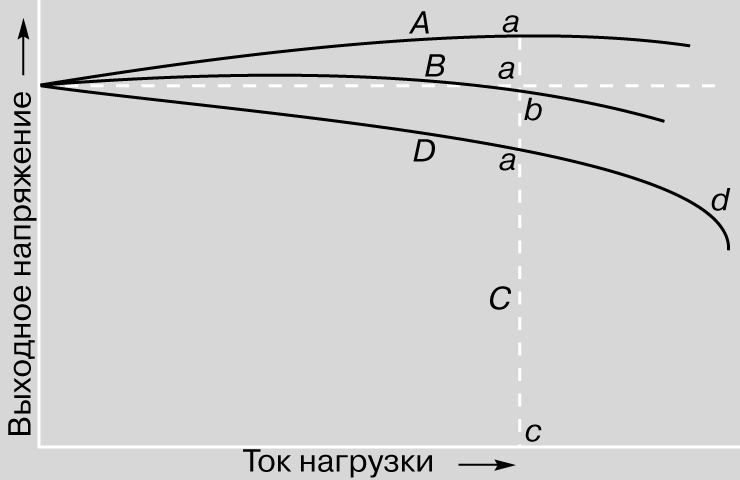 Рис. 6. ХАРАКТЕРИСТИКИ ВЫХОДНОГО НАПРЯЖЕНИЯ трех разных генераторов: А - перекомпаундированного, В - плоско-компаундированного, D - с параллельным возбуждением.