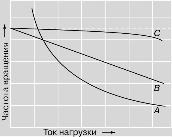 Рис. 10. ЧАСТОТА ВРАЩЕНИЯ в зависимости от тока нагрузки для двигателей постоянного тока: А - с последовательным, В - со смешанным, С - с параллельным возбуждением.