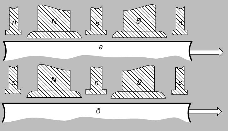 Рис. 12. ДОБАВОЧНЫЕ ПОЛЮСА: а - в генераторе, б - в двигателе. Малые полюса, расположенные между большими, компенсируют изменения магнитного поля, вызываемые коммутацией тока в витках.