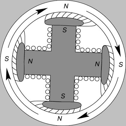 Рис. 13. ФОРМА РОТОРА синхронного двигателя. При постоянной частоте переменного тока частота вращения постоянна.