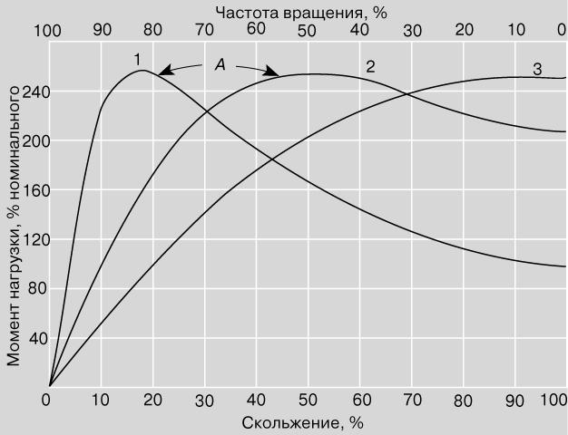 Рис. 14. МЕХАНИЧЕСКАЯ ХАРАКТЕРИСТИКА. 1 - зависимость вращающего момента от частоты вращения и скольжения ротора для двигателя с короткозамкнутым ротором; 2 - то же после увеличения сопротивления ротора; 3 - то же после того, как сопротивление ротора сделано равным реактивному сопротивлению в отсутствие вращения.