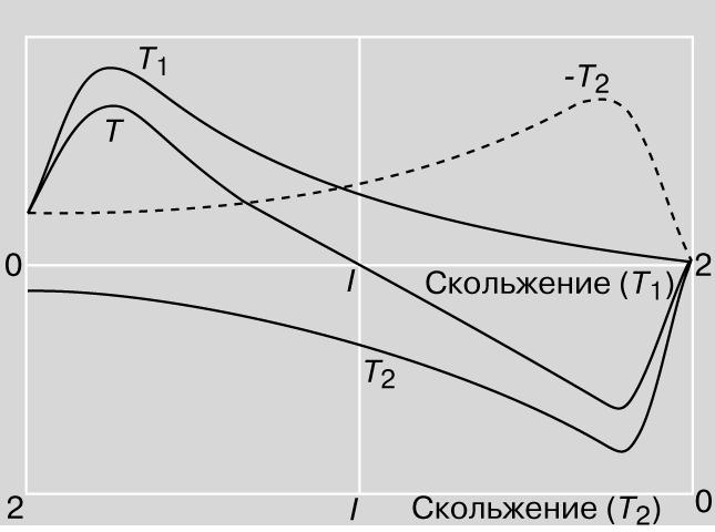 Рис. 15. ВРАЩАЮЩИЙ МОМЕНТ И СКОЛЬЖЕНИЕ в случае двух вращающихся магнитных полей Т1 и Т2.