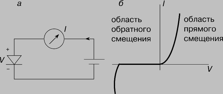 Рис. 1. ПЛОСКОСТНОЙ ДИОД. а - символ диода и схема его включения; б - вольт-амперная характеристика.