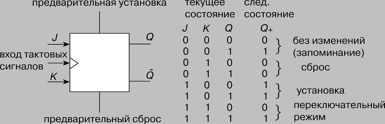 J-K-ТРИГГЕР (элемент памяти) и
