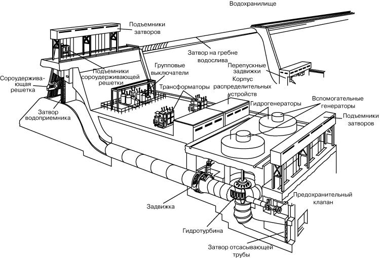 ГИДРОЭЛЕКТРОСТАНЦИЯ (схема).